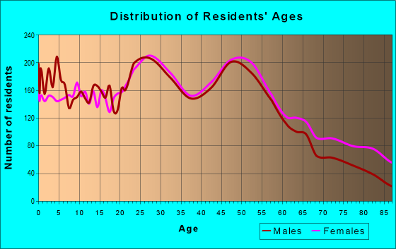 Age and Sex of Residents in zip code 23601
