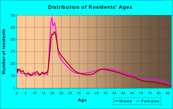 Age and Sex of Residents in zip code 23606
