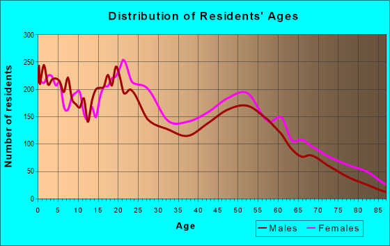 Age and Sex of Residents in zip code 23607