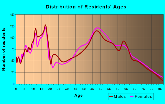 Age and Sex of Residents in zip code 23662