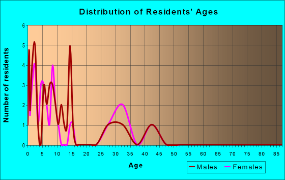Age and Sex of Residents in zip code 23691