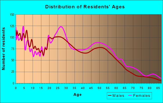 Age and Sex of Residents in zip code 23702