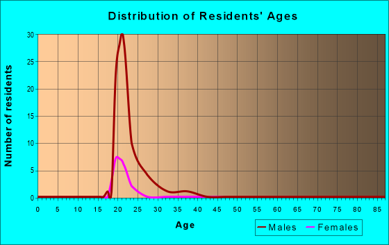 Age and Sex of Residents in zip code 23708