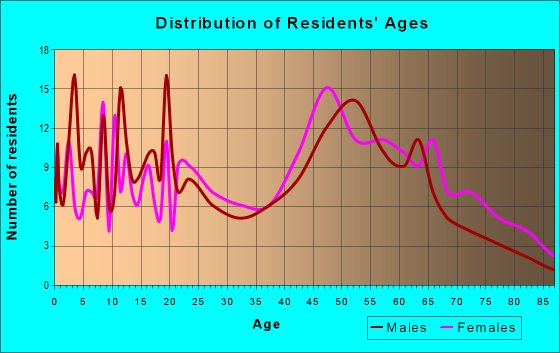 Age and Sex of Residents in zip code 23827