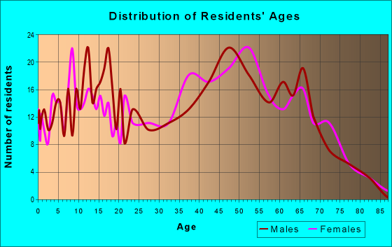 Age and Sex of Residents in zip code 23833