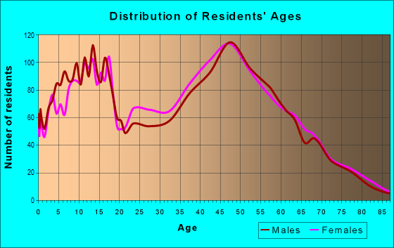Age and Sex of Residents in zip code 23836