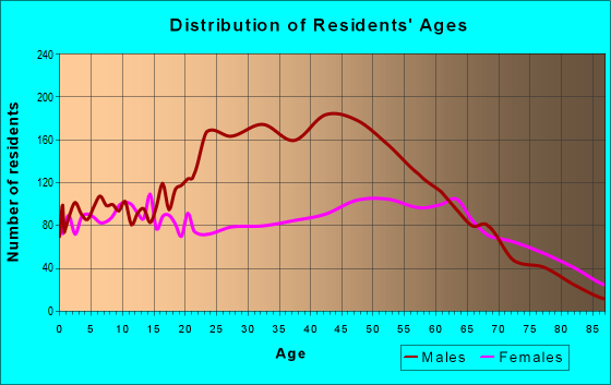 Age and Sex of Residents in zip code 23847