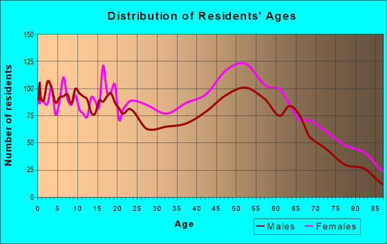 Age and Sex of Residents in zip code 23851