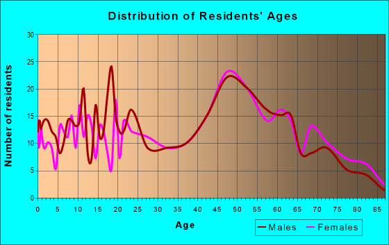 Age and Sex of Residents in zip code 23881