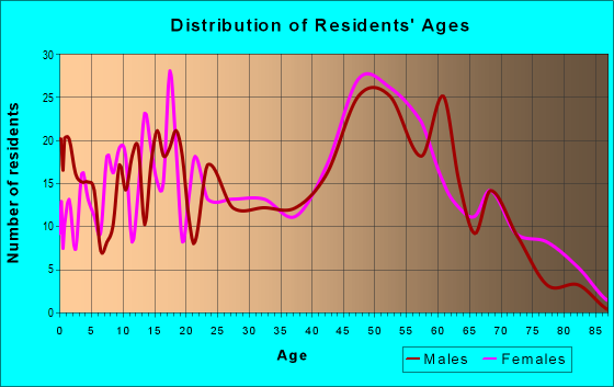Age and Sex of Residents in zip code 23883