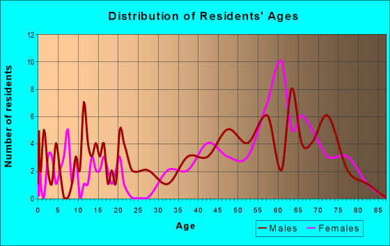 Age and Sex of Residents in zip code 23887