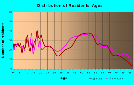 Age and Sex of Residents in zip code 23890