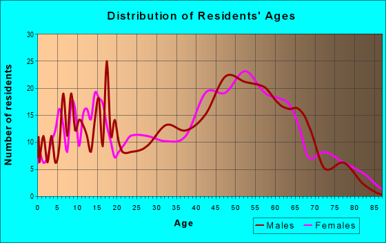Age and Sex of Residents in zip code 23898