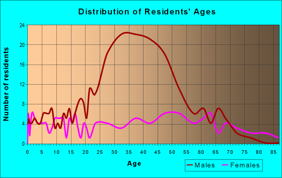 Age and Sex of Residents in zip code 23915