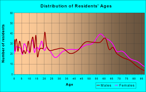 Age and Sex of Residents in zip code 23944
