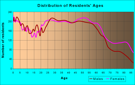 Age and Sex of Residents in zip code 24012