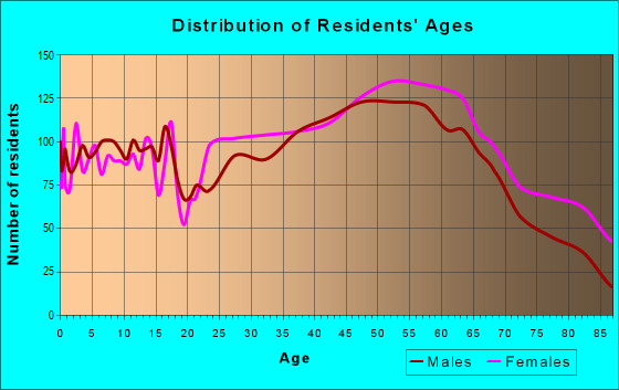 Age and Sex of Residents in zip code 24014