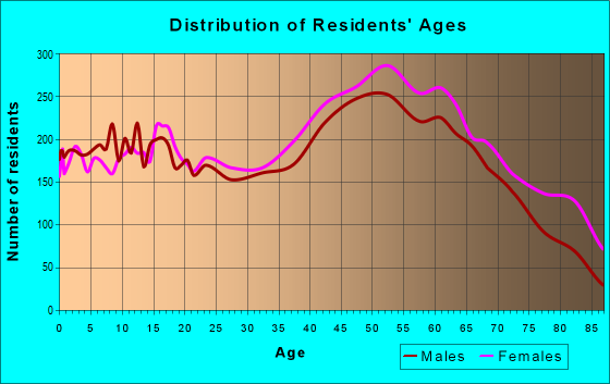 Age and Sex of Residents in zip code 24112