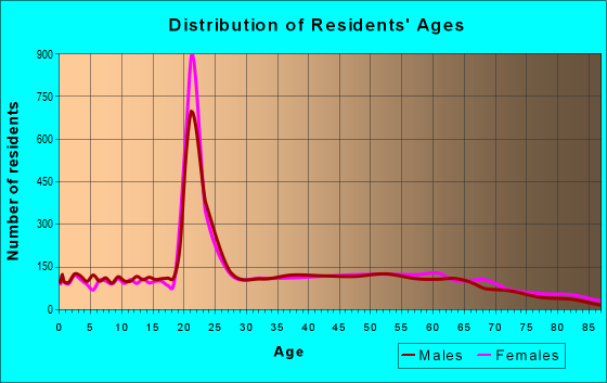 Age and Sex of Residents in zip code 24141