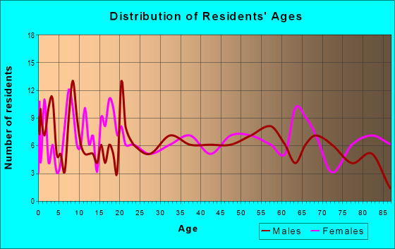Age and Sex of Residents in zip code 24147