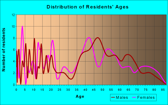 Age and Sex of Residents in zip code 24150