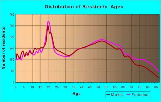 Age and Sex of Residents in zip code 24153