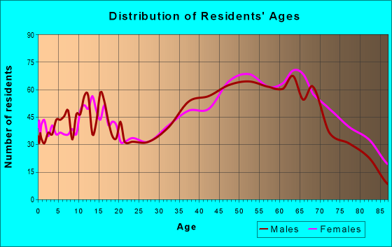 Age and Sex of Residents in zip code 24171
