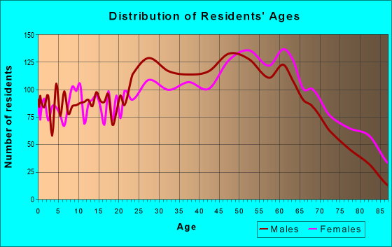 Age and Sex of Residents in zip code 24210