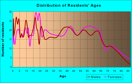 Age and Sex of Residents in zip code 24216