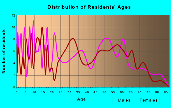 Age and Sex of Residents in zip code 24220