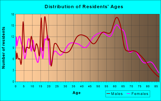 Age and Sex of Residents in zip code 24225