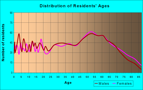 Age and Sex of Residents in zip code 24228
