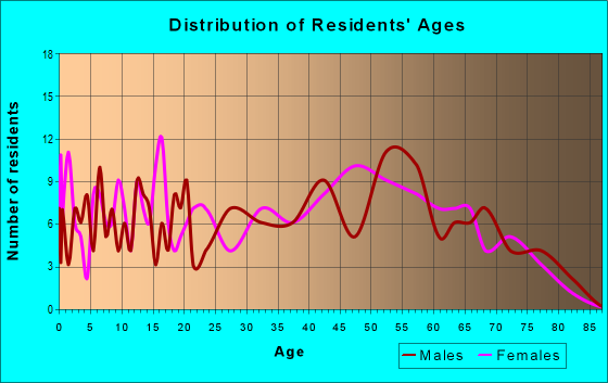 Age and Sex of Residents in zip code 24245