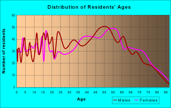 Age and Sex of Residents in zip code 24260