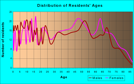 Age and Sex of Residents in zip code 24281