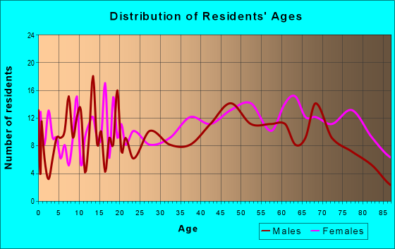 Age and Sex of Residents in zip code 24290
