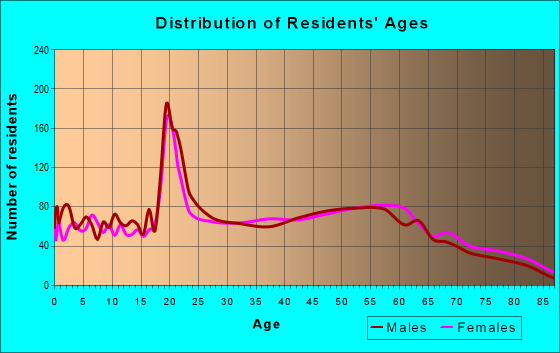 Age and Sex of Residents in zip code 24293