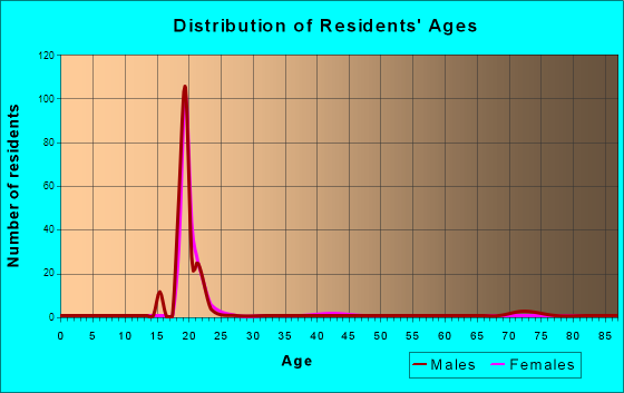 Age and Sex of Residents in zip code 24327