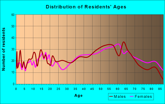 Age and Sex of Residents in zip code 24348