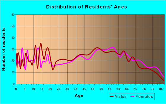 Age and Sex of Residents in zip code 24381