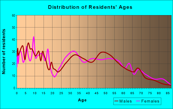Age and Sex of Residents in zip code 24486