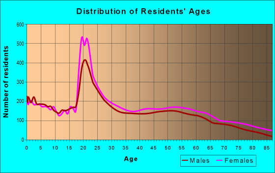 Age and Sex of Residents in zip code 24501