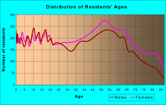 Age and Sex of Residents in zip code 24540