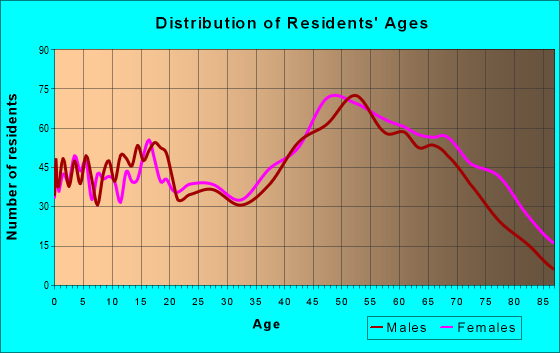 Age and Sex of Residents in zip code 24557