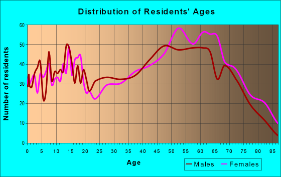 Age and Sex of Residents in zip code 24558