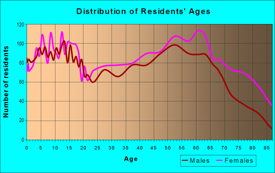 Age and Sex of Residents in zip code 24592
