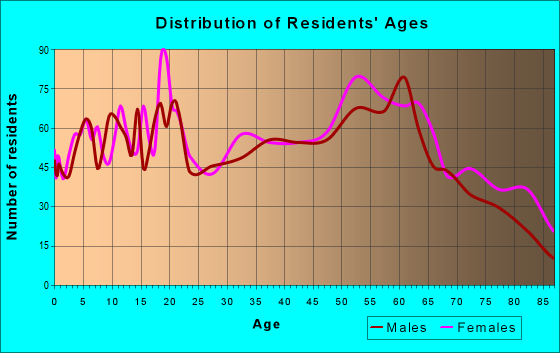Age and Sex of Residents in zip code 24605