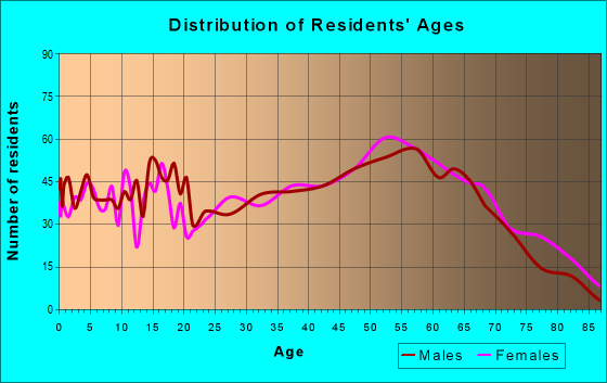 Age and Sex of Residents in zip code 24630