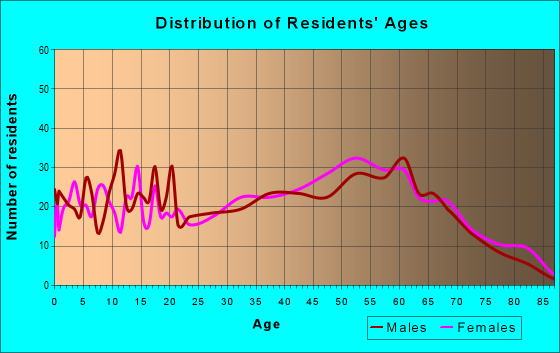 Age and Sex of Residents in zip code 24639