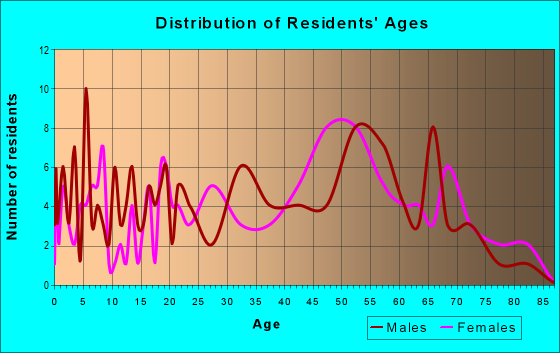 Age and Sex of Residents in zip code 24646